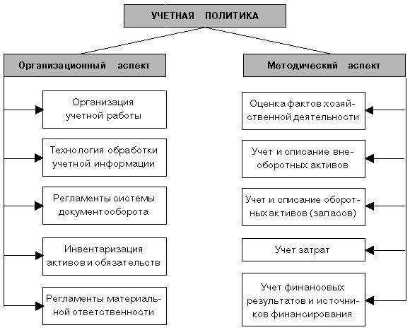 при формировании учетной политики организации