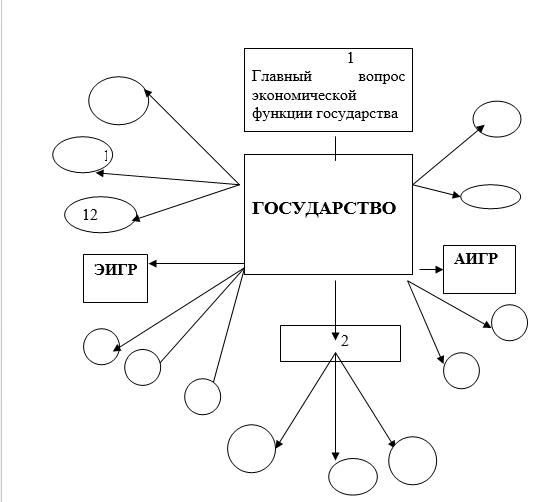 Схема 1. Экономические функции